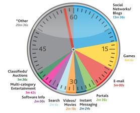 Us-time-spent-online-278x225-1